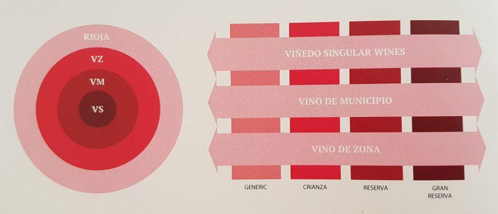 Rioja Classificaties